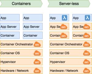 Serverless Java with AWS Lambda: Introduction - JDriven Blog