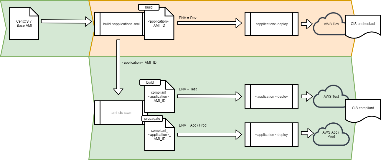 Compliance as code using Ansible - JDriven Blog