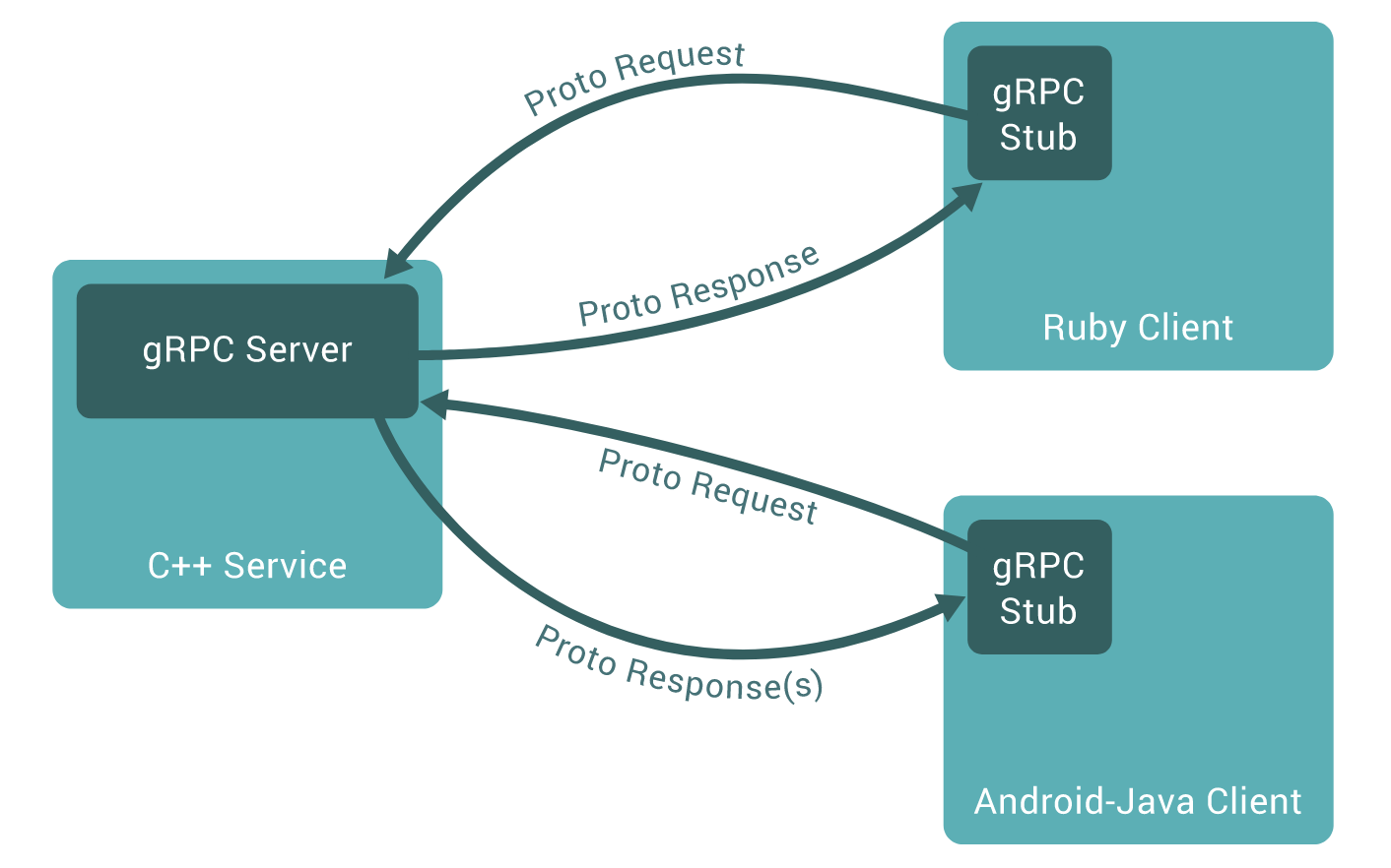 gRPC as an alternative to REST - JDriven Blog