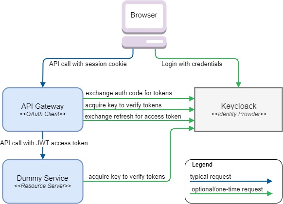 Spring Security OAuth 2.0